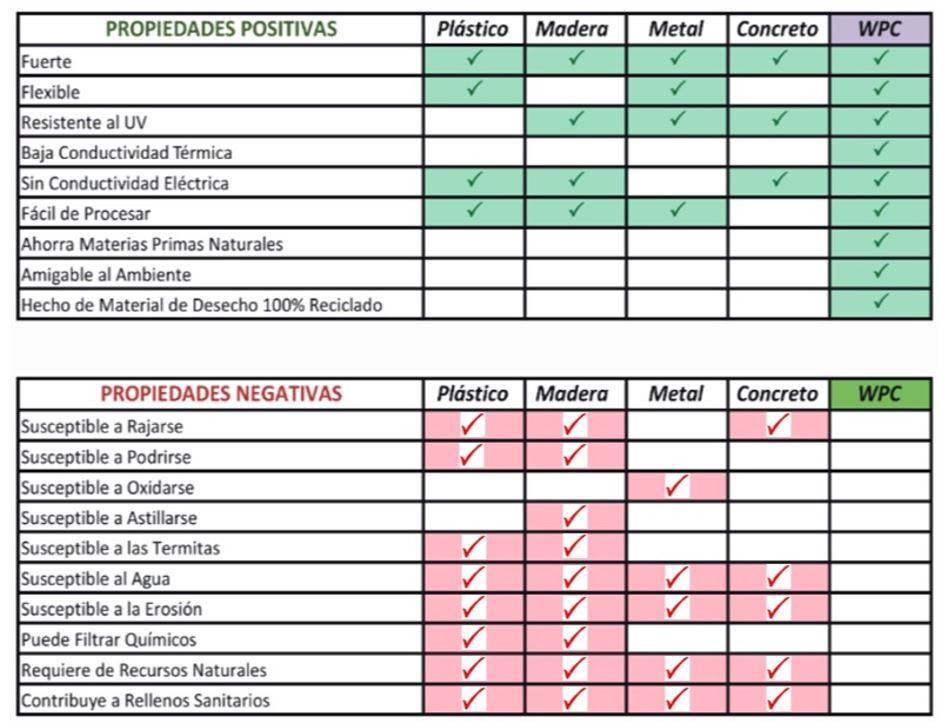 Características de las barandas