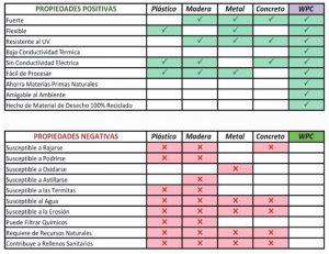 Características del cielo raso WPC