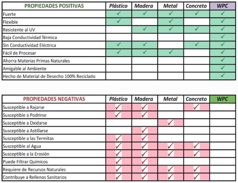 Características de decks Fiberon